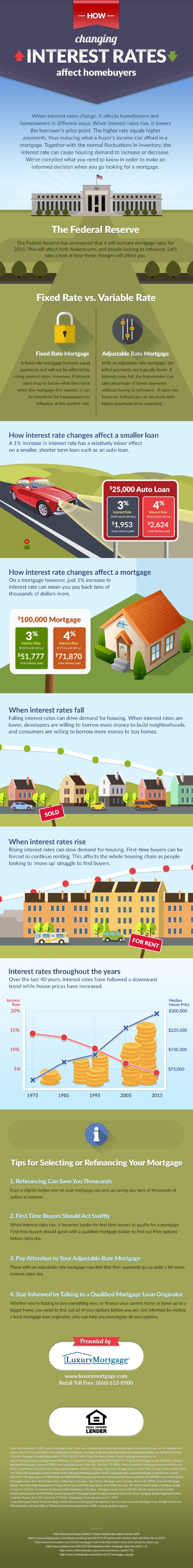 how-changing-interest-rates-affect-homebuyers_5547b420c6d44