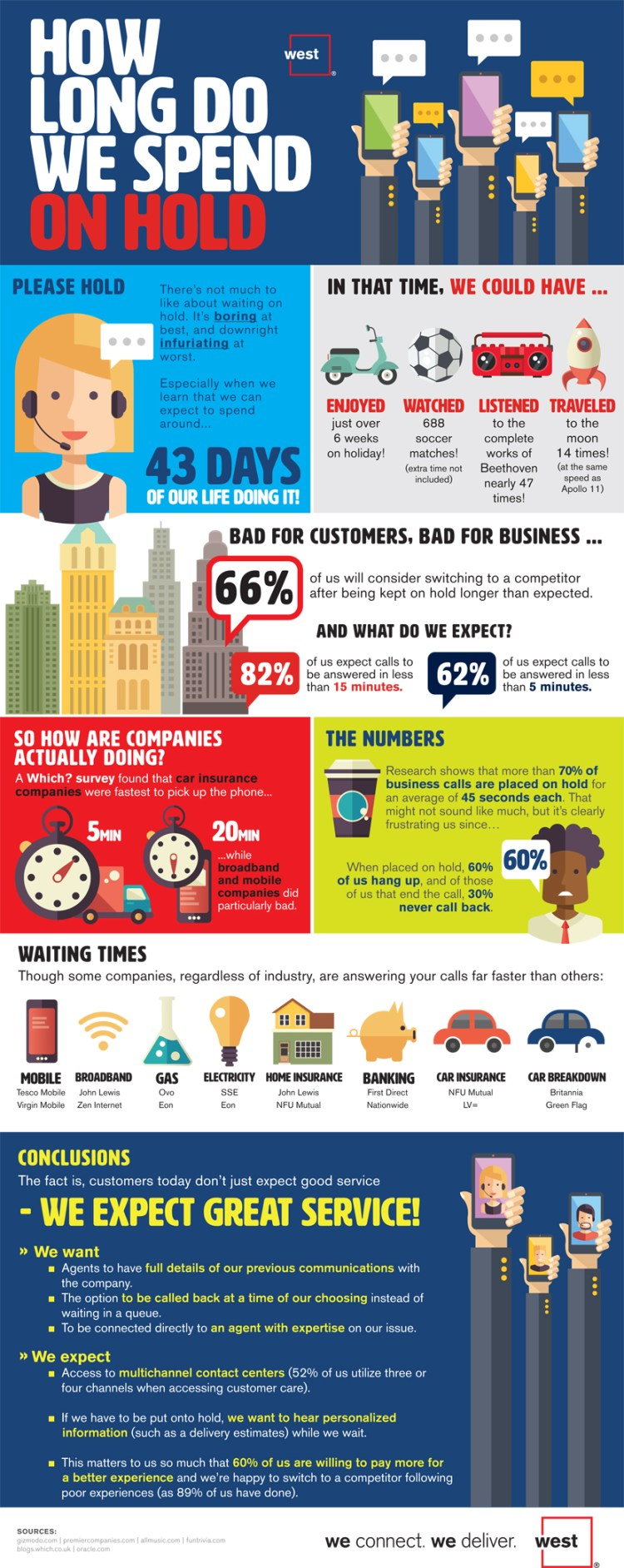 research-reveals-how-much-time-we-spend-on-hold_587ced0283815