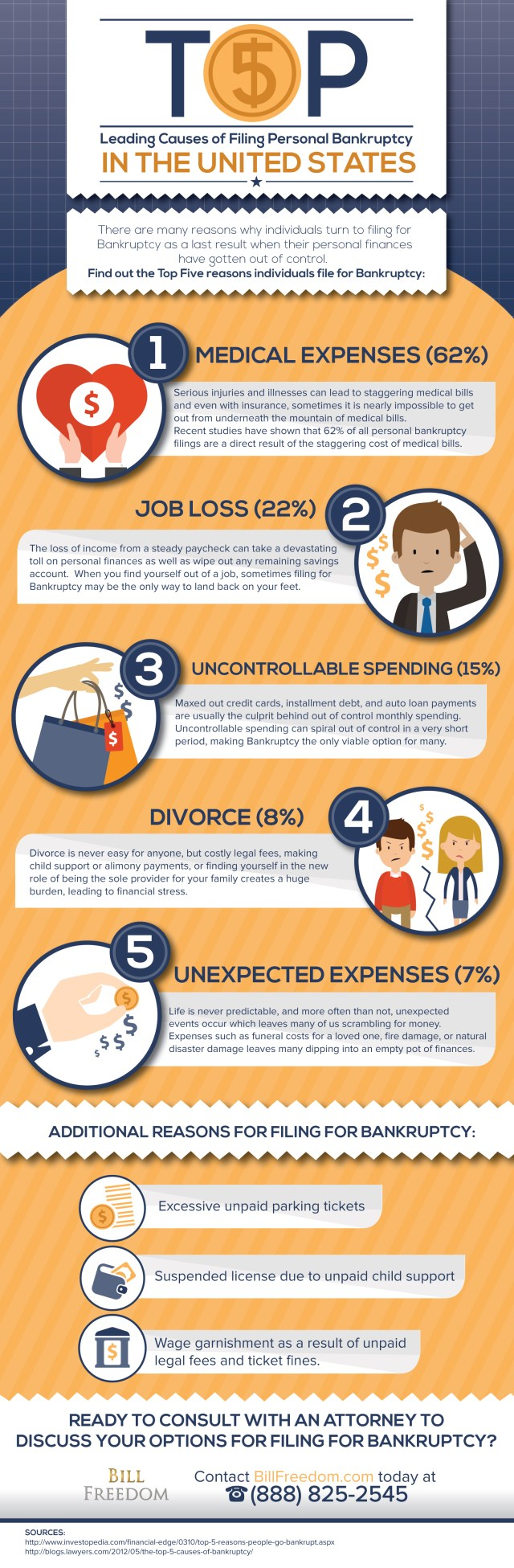 top-five-leading-causes-of-filing-personal-bankruptcy-in-the-united-states_5505265d38bbc