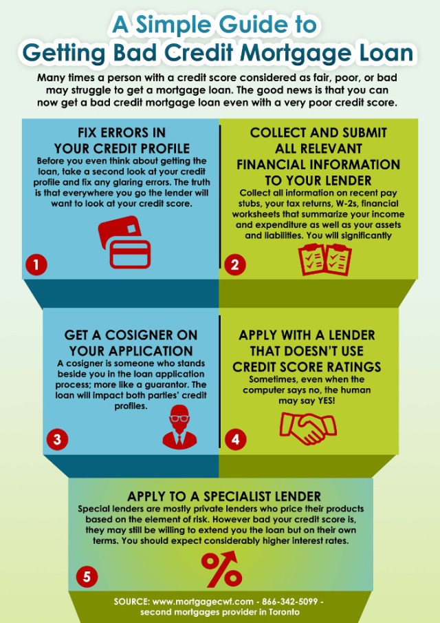 a-simple-guide-to-getting-bad-credit-mortgage-loan_54e33bdb83307