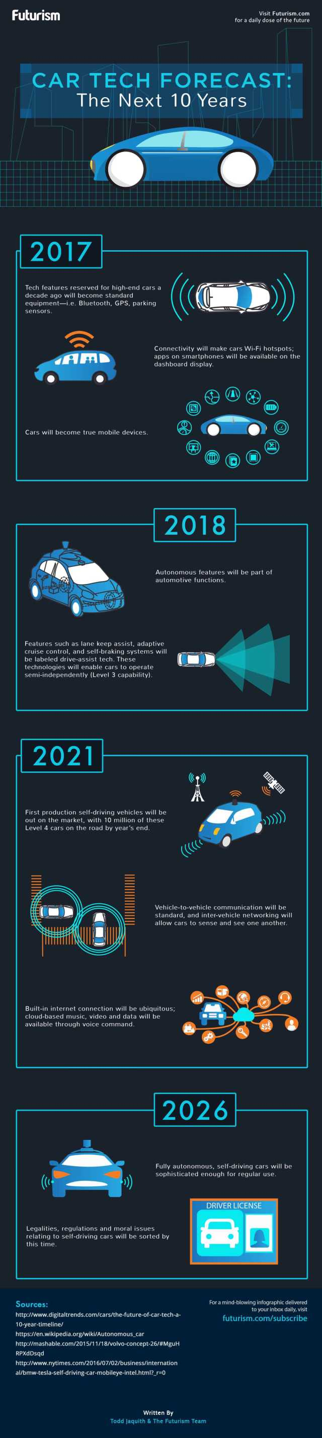 Car Tech Forecast: The Next 10 Years