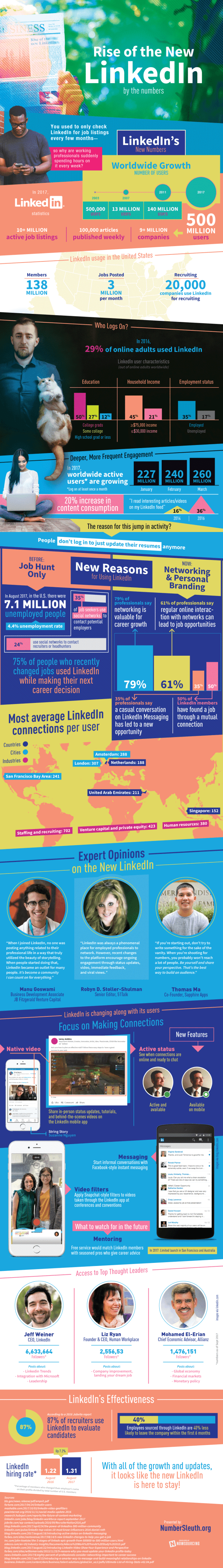 Rise of New LinkedIn by Numbers