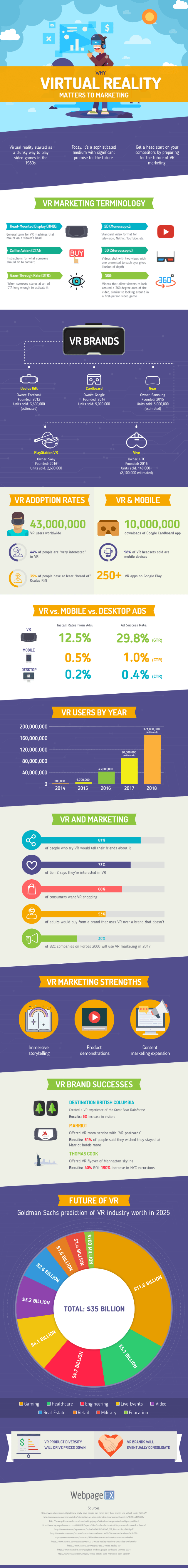 Why Virtual Reality Matters to Marketing