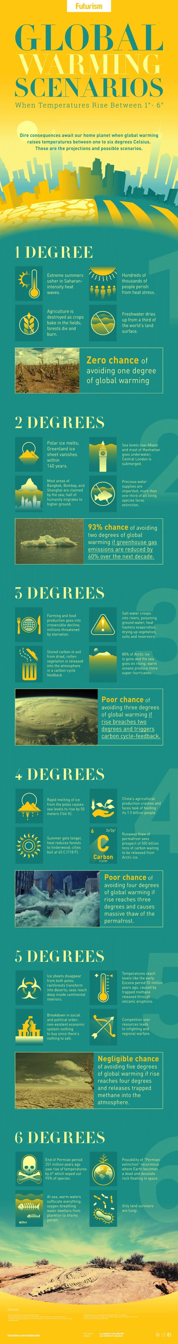 Global Warming Scenarios