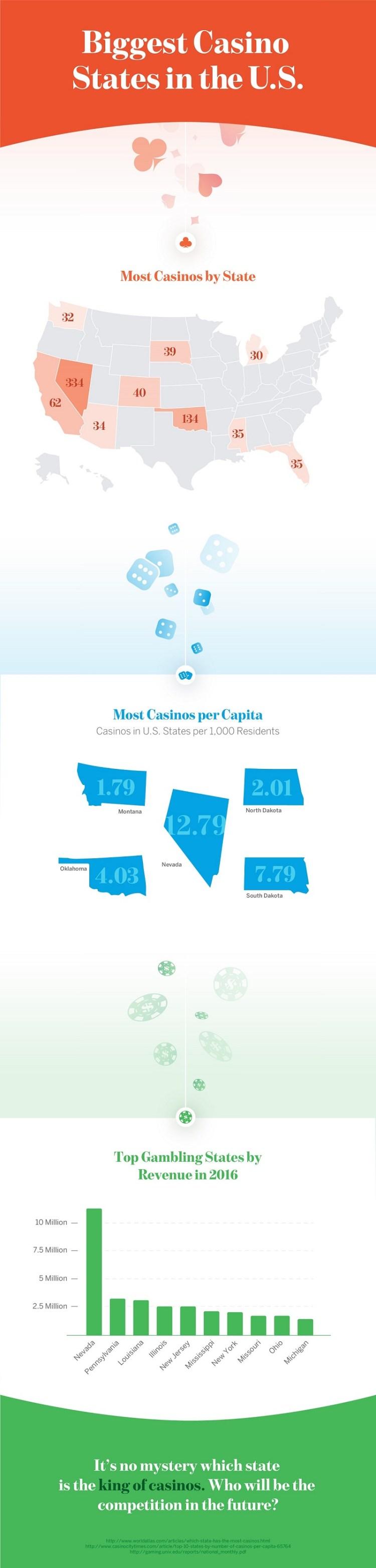 Biggest Casino States in the U.S.