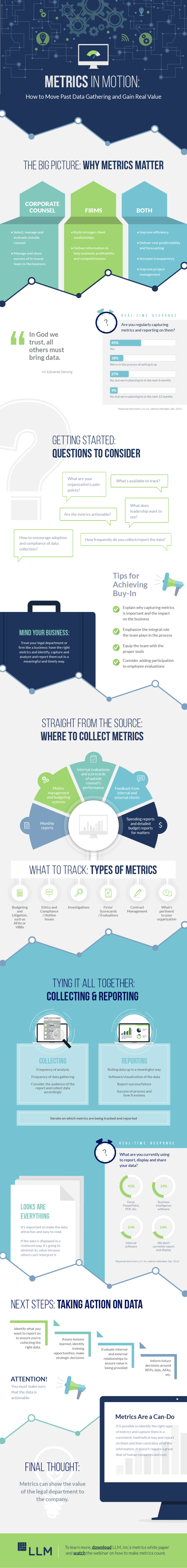 Metrics in Motion: How to Move Past Data Gathering and Gain Real Value