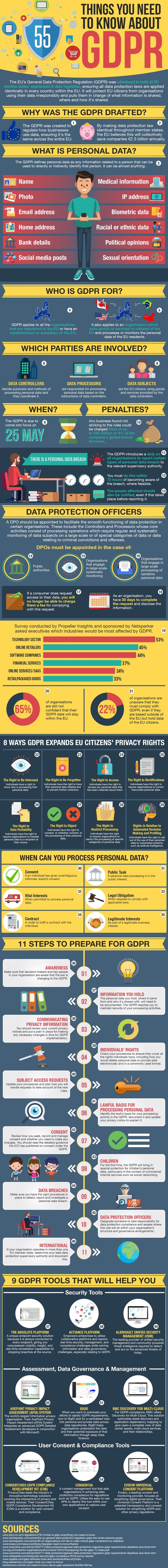 55 Things You Need to Know about GDPR