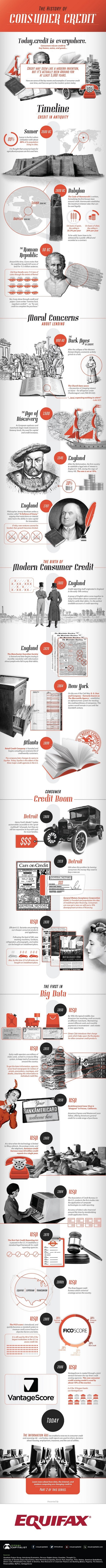 The History of Consumer Credit