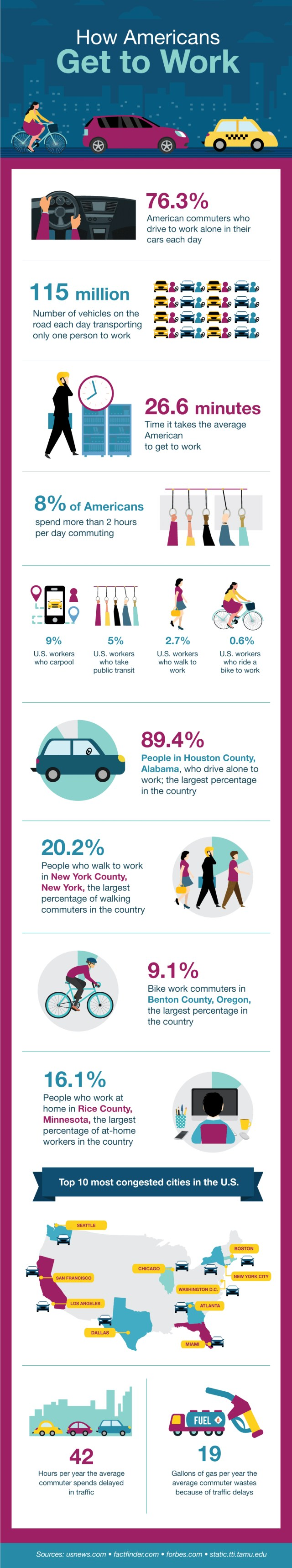 Americans Work info