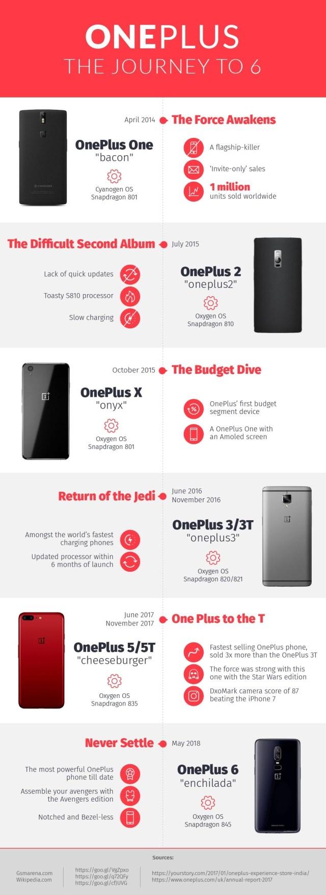 OnePlus Journey info