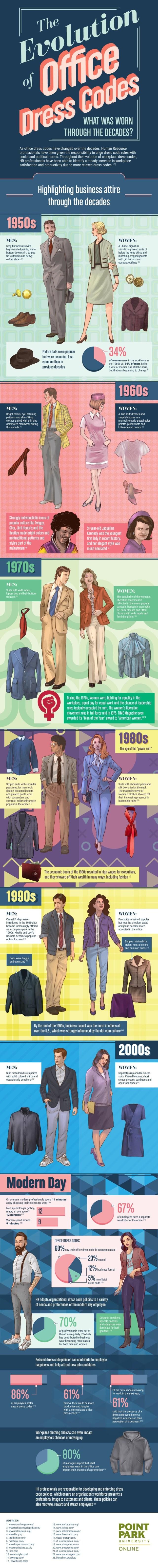 Dress Codes info