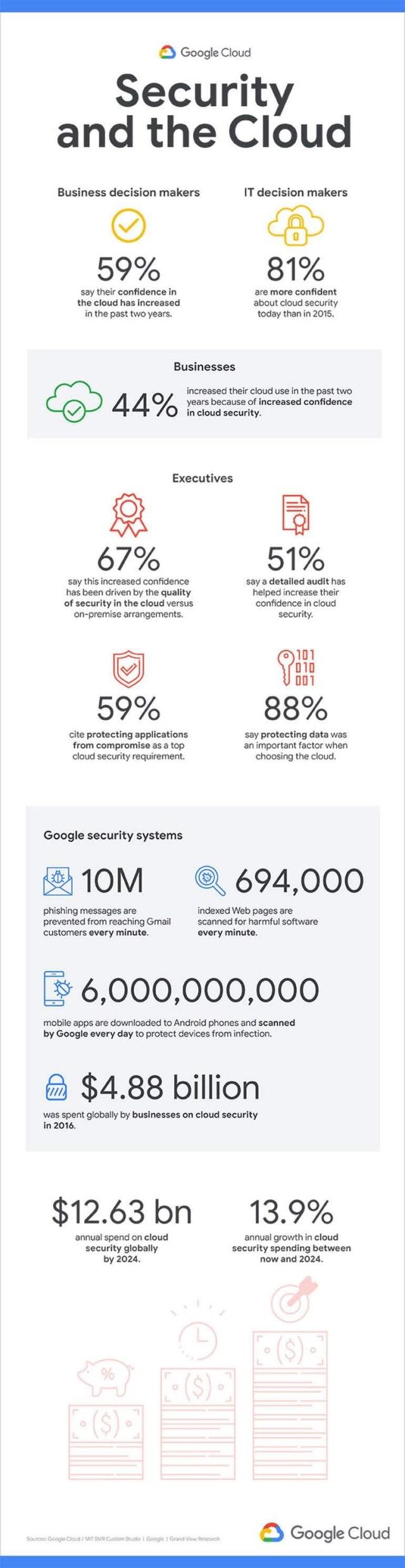 Security Cloud info