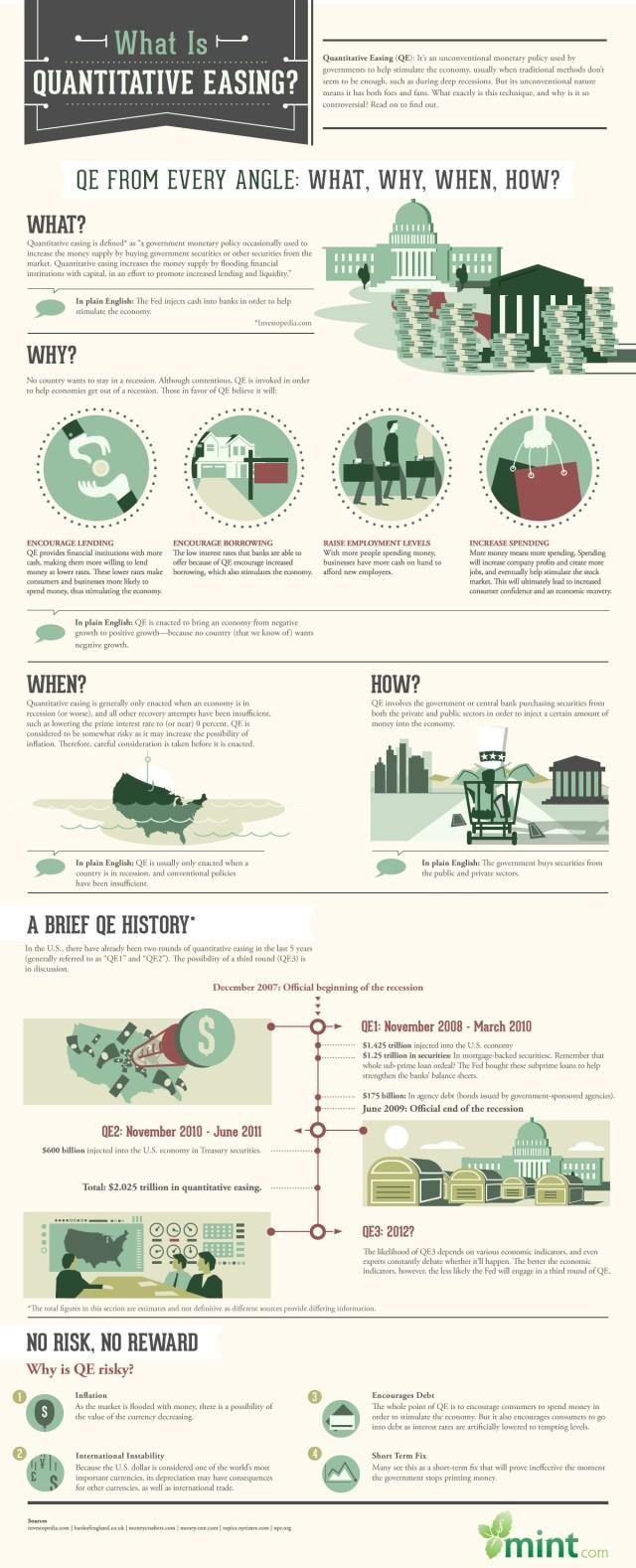 Quantitative Easing info
