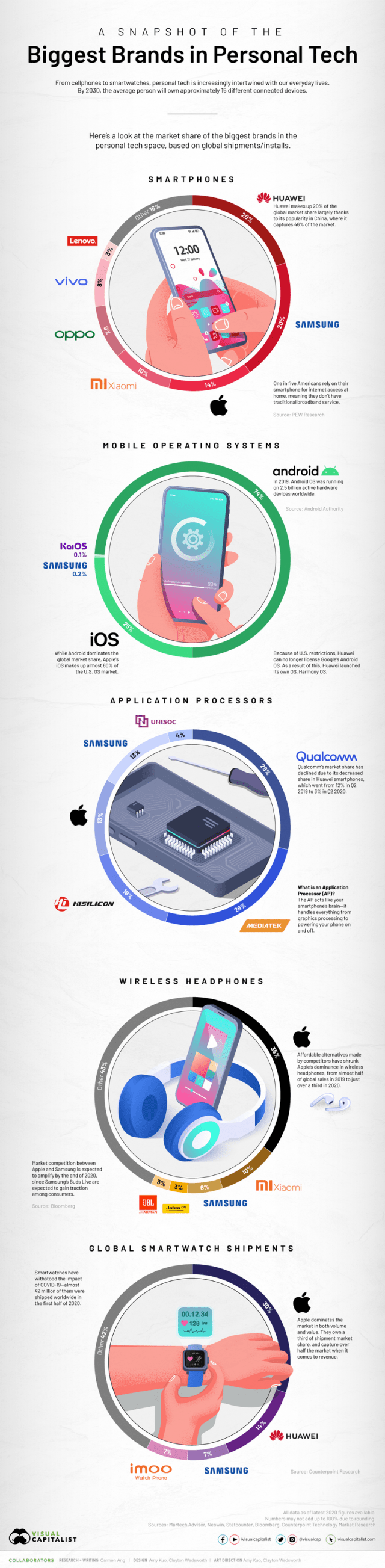 A Snapshot Of The Biggest Brands In Personal Tech