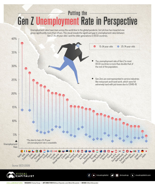 Putting The Gen Z Unemployment Rate In Perspective