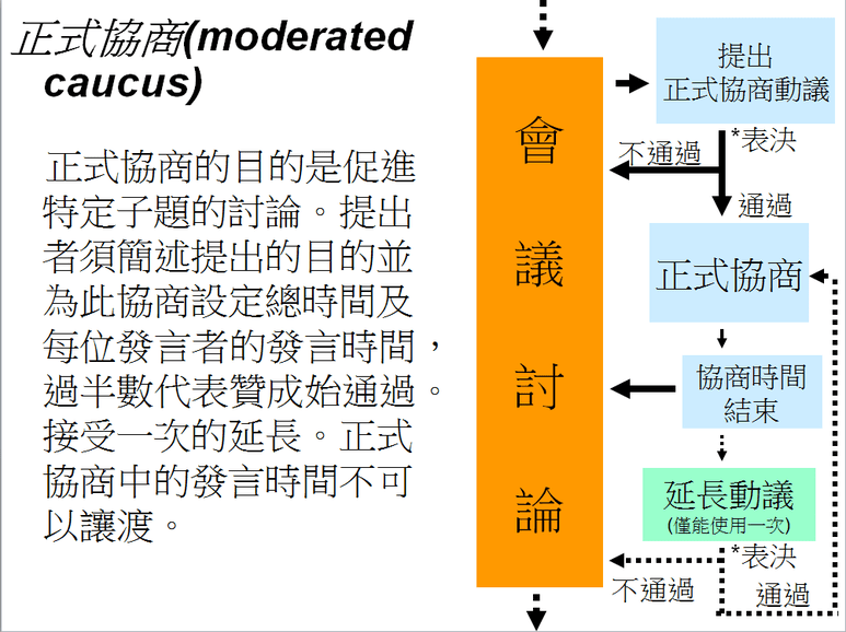 簡易中英文議規圖解Chinese& English ROP diagram - 2017 世界青年高峰會 World Youth Summit 2017