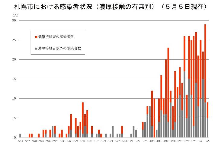 札幌市コロナ感染者数グラフ
