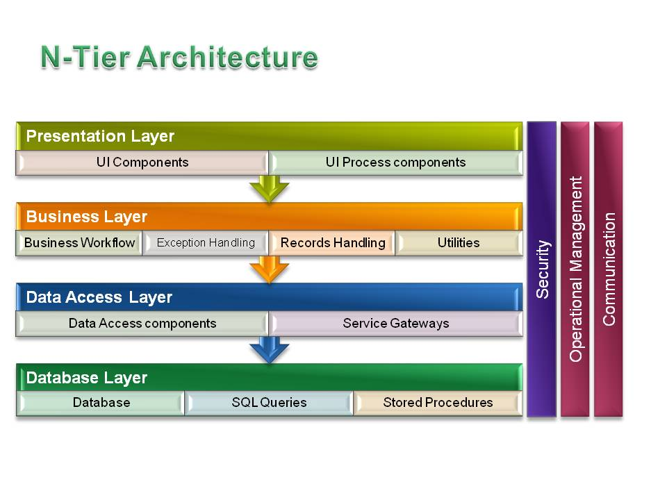 Logical Building Blocks In Ntier Application Architecture