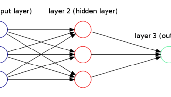 How To Draw Neural Network Diagrams Using Graphviz Thiago G Martins