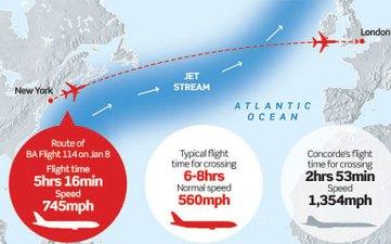 Concorde JFK-Heathrow route