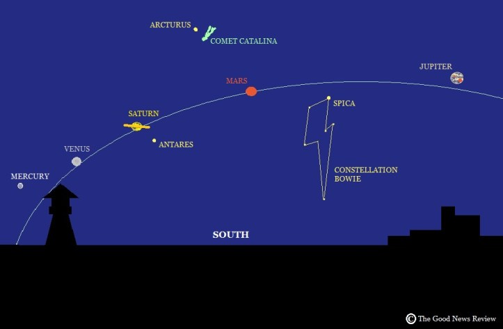 5 planets alignment, a comet and David Bowie