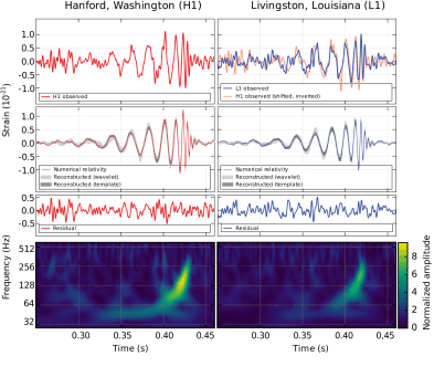 gravitational waves chart