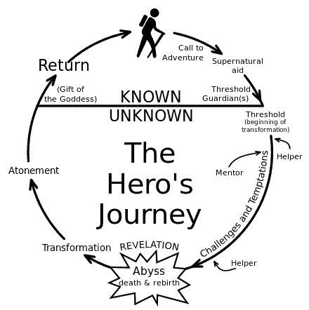 Executive Search and the Hero's Journey