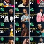 MTV BASE RELEASES ITS TOP 20 HOTTEST TRACKS IN AFRICA 2016 (SHOCKING LIST)