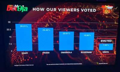 BBNaija: Voting Results For This Past Week!