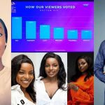 #BBNaija2020: How the Viewers voted in the Sixth Eviction