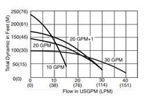 Sta Rite Pump Head Sta-Rite Pumps Specs wiring diagram