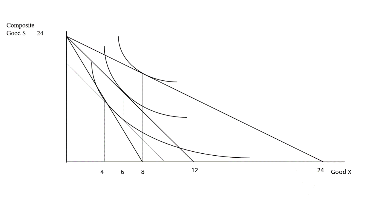 Solved: Jenny's Situation Is Given By The Graph Below. Wha