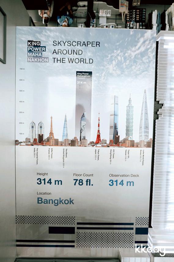 ข้อมูลความสูงของตึกที่สูงที่สุดในโลก เทียบกับตึกมหานคร