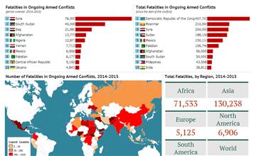 world conflicts data statistics