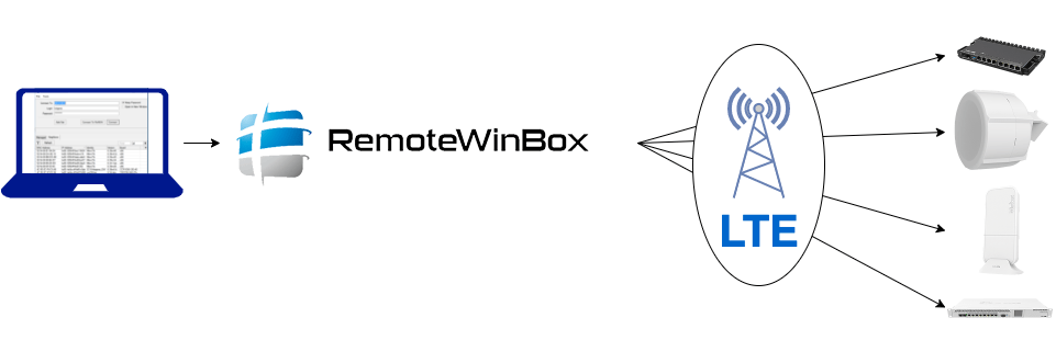 RemoteWinBox For LTE