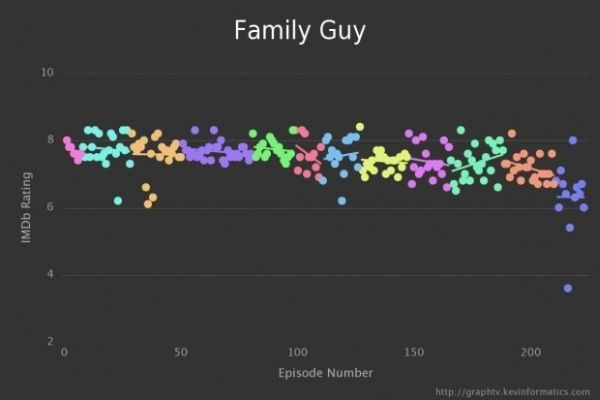 Graph TV by Kevin Wu Family Guy