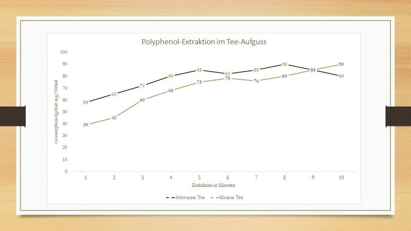 Polyphenolextraktion im Tee-Aufguss - Verlauf und Ausbeute