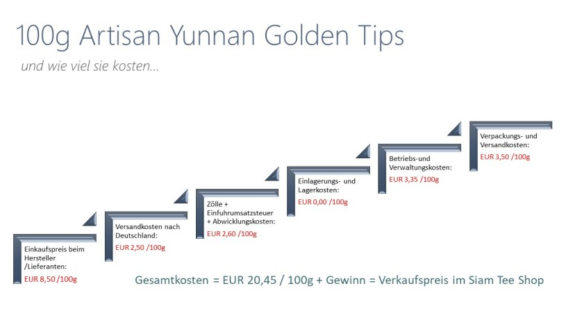 Teepreise im Siam Tee Shop : Kosten- und Preiskalkulation für Artisan Yunnan Golden Tips