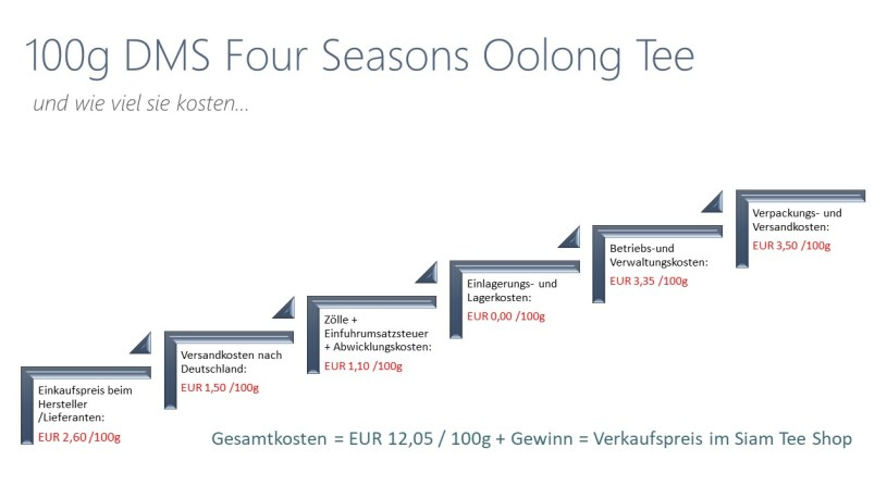 Teepreise im Siam Tee Shop : Preiskalkulation für DMS Four Seasons Oolong