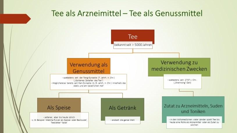 Geschichte der Teeverarbeitung : Tee als Arzneimitteil - Tee als Genussmittel