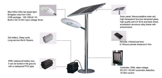 ประเทศจีนผู้ผลิตพลังงานแสงอาทิตย์ไฟถนน LED