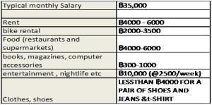 COST OF LIVING IN tHAILAND