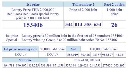 Thai lottery results 16 April 2014 1st prize, 2nd prize and 3rd prize