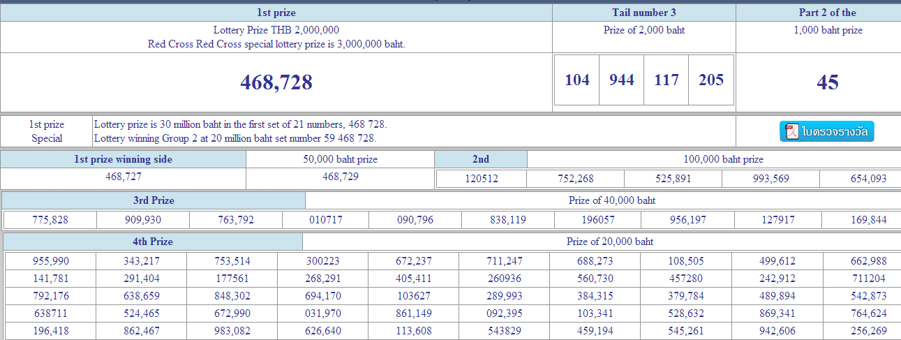 Thai lottery results 16 July 2014 winning numbers