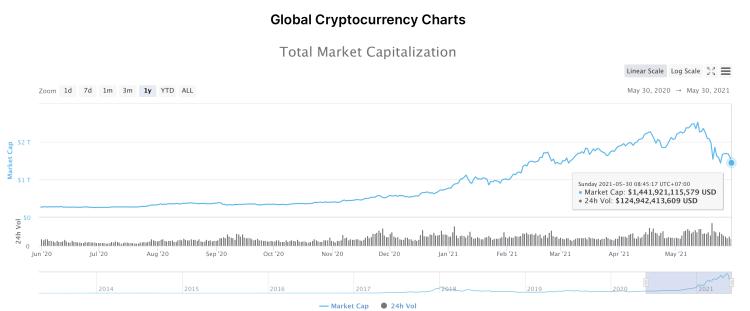 ภาพรวมตลาดคริปโต Market Capitalization