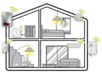 системы охраны для дома