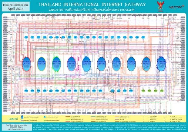 การเชื่อมต่ออินเทอร์เน็ตระหว่างประเทศ
