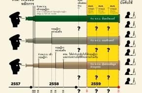 เส้นเวลาความคืบหน้าร่างกฎหมายความมั่นคงดิจิทัล (25 ก.พ. 2559)