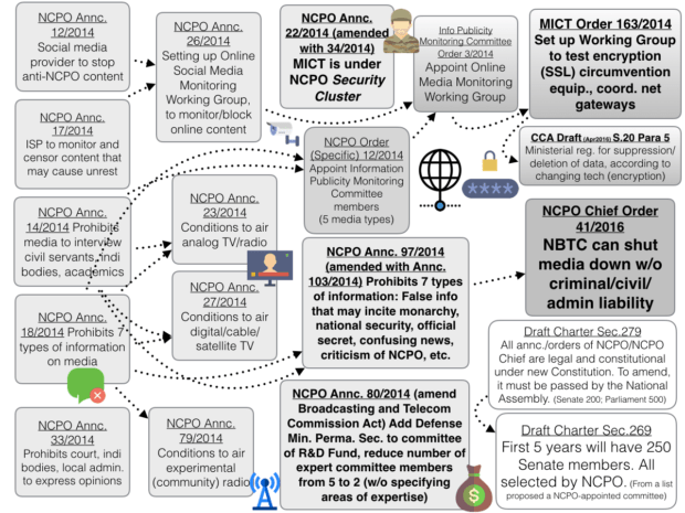 Changes in (Online) Media Control after the 2014 Coup
