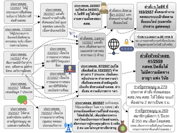 ความเปลี่ยนแปลงในการควบคุมสื่อ(ออนไลน์) หลังรัฐประหาร 2557